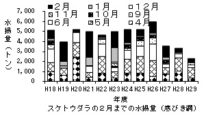20180309fishery_monthly004